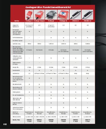 Kettensatz Kit KTM SMT 990 S DID 525 ZVM-X gold 17-41-112