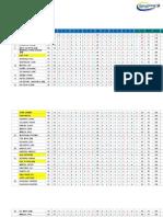 2013 PGT Qualifying Day 3 Result