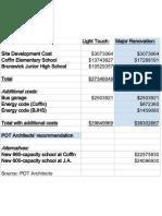 Cost Estimate Summary for Brunswick Schools Upgrade Plan