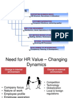 Changing Role of Hrm