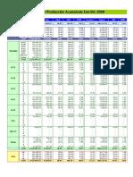 Indices Acumulados Ene-Dic 08