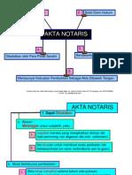 BATALNYA AKTA NOTARIS