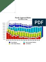 Parole Approval Rates 190318 7