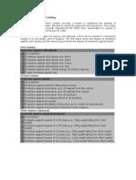 IP Degrees