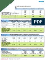 Tikona Tariff Plan National