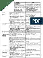 ANALISI DEI FARMACI II - Reazioni Di Riconoscimento Prodotti Organici