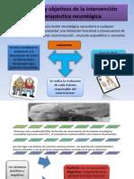 Evaluación y objetivos de la intervención fisioterapéutica neurológica