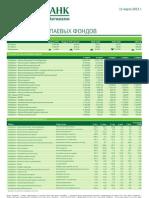 Обзор работы паевых фондов (от 11.03.2013)