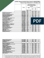 Technical Analysis Signals Summary Sheet 2-12-03 13