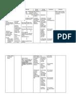 Nursing Care Plan Ineffective peripheral tissue perfusion