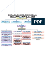 Carta Organisasi PBS 2013