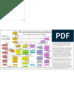 The Principal Programming Paradigms