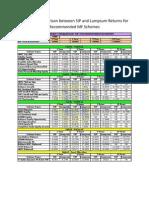 Lumpsum vs SIP (MF)