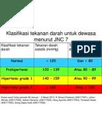 Klasifikasi Tekanan Darah Untuk Dewasa Menurut JNC 7