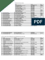 Daftar Institusi Se-jatim