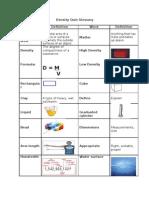Density Quiz Glossary