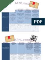 Escuelas y Vanguardias (Cuadro Comparativo)