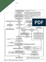 Flowgraphs Counters RRC Setup CS