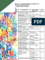 Planificarea Anuala a Continuturilor Si Temelor La Activitate Matematica