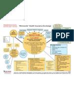 MN Health Exchange Data Sharing Diagram