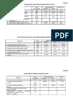Analiza factorilor de producţie