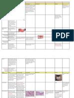 Gi Pathology - Block 3 Review