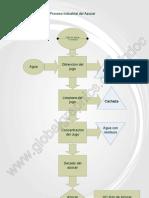 Diagrama Proceso Industrial Azúcar
