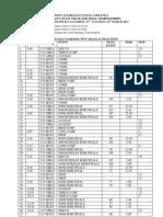 ZONE RESULTS 2013 – UWA SPORTS PARK, MCGILLIVRAY OVAL