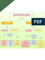 Mapa Conceptual Evaluacion de Proyectos Reconocimiento