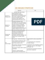 DEFINiSI perancangan strategik