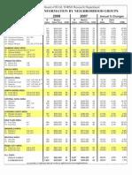 2008 Oahu Hawaii Annual Residential Real Estate Sales by Neighborhood
