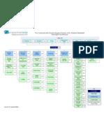 Visio Content Architecture Version02