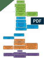 Mapa Conceptual Teorias Aocnomicas