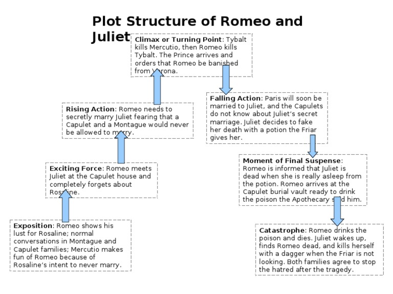 Plot structure of romeo and juliet ccuart Image collections