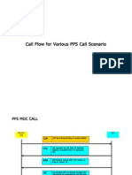Call Flow for Various PPS Call Scenario