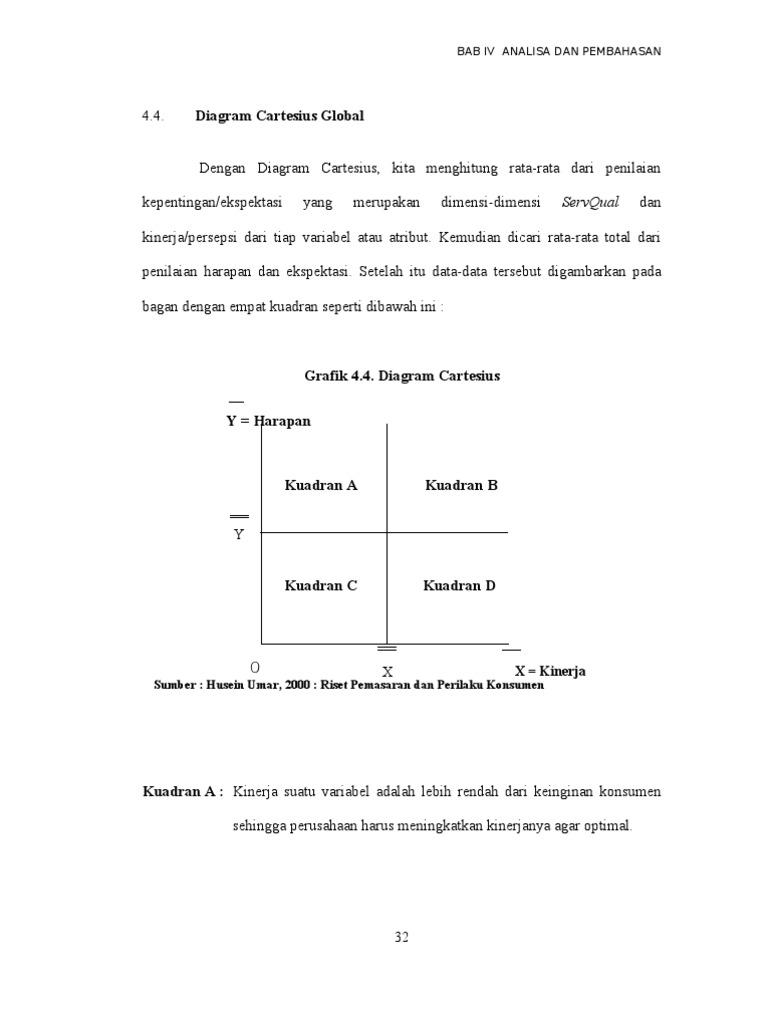 Contoh diagram cartesius ccuart Images