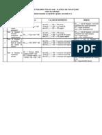 Lista - Ratele de Finantare (Echilibru Financiar)