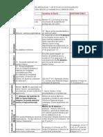Bachillerato en España -Comparativa Marzo 09
