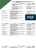 Registerd Topics Business Management