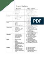 types of gladiators - chart