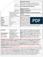 Drug Card Citalopram