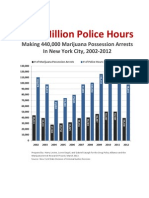 One Million Police Hours