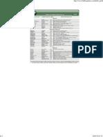 Tabla de nivelación de pH