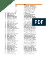 Delhi Cardiologists Database (1)