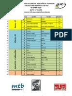 Mtb.ec Resultados 1 Valida Xco Pucara 2013