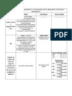 Cuadro comparativo de parámetros y características de los dispositivos electrónicos automotrices.docx