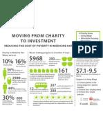 Medicine Hat Poverty Infographic