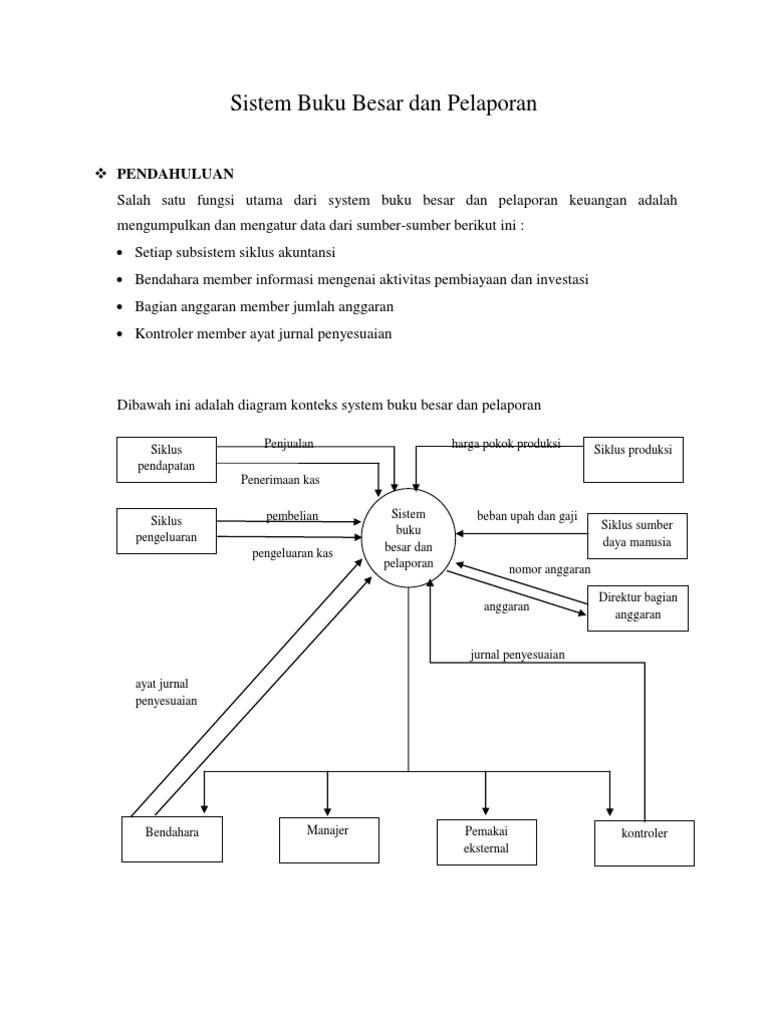 Sistem buku besar dan pelaporan bab 15 ccuart Gallery