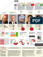 Brics at a glance