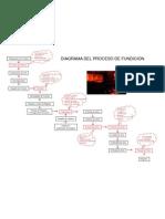 Diagrama de Procesos de Ensayo Al Fuego